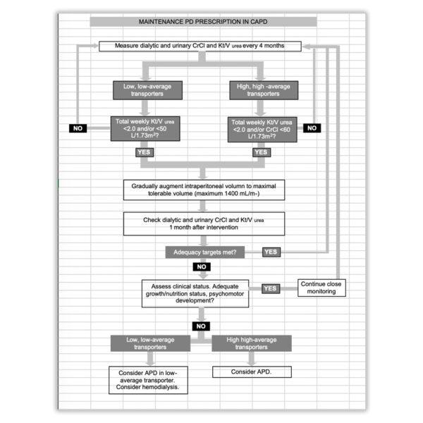 Protocol for Maintenance of PD in CAPD Prescription