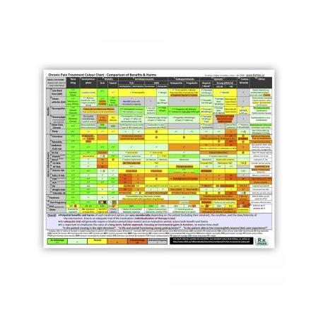 Chronic Pain Treatment Color Chart